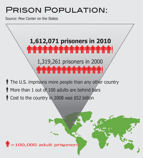 Info Graphic design, describing prison population in USA, by Penelope Gibbs